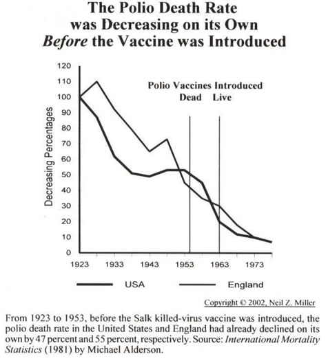 http://www.thehealthyhomeeconomist.com/wp-content/uploads/2013/07/polio-vaccine.jpg